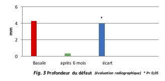 Fig. 3 Profondeur du défaut (évaluation radiographique)