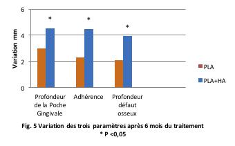 Fig. 5 Variation des trois paramètres après 6 mois du traitement