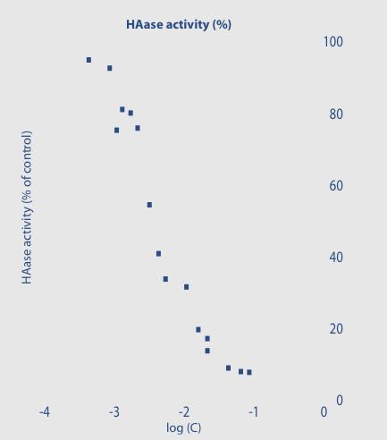 Fig. 2 Effetto di MSM sull'attività delle Ialuronidasi batteriche